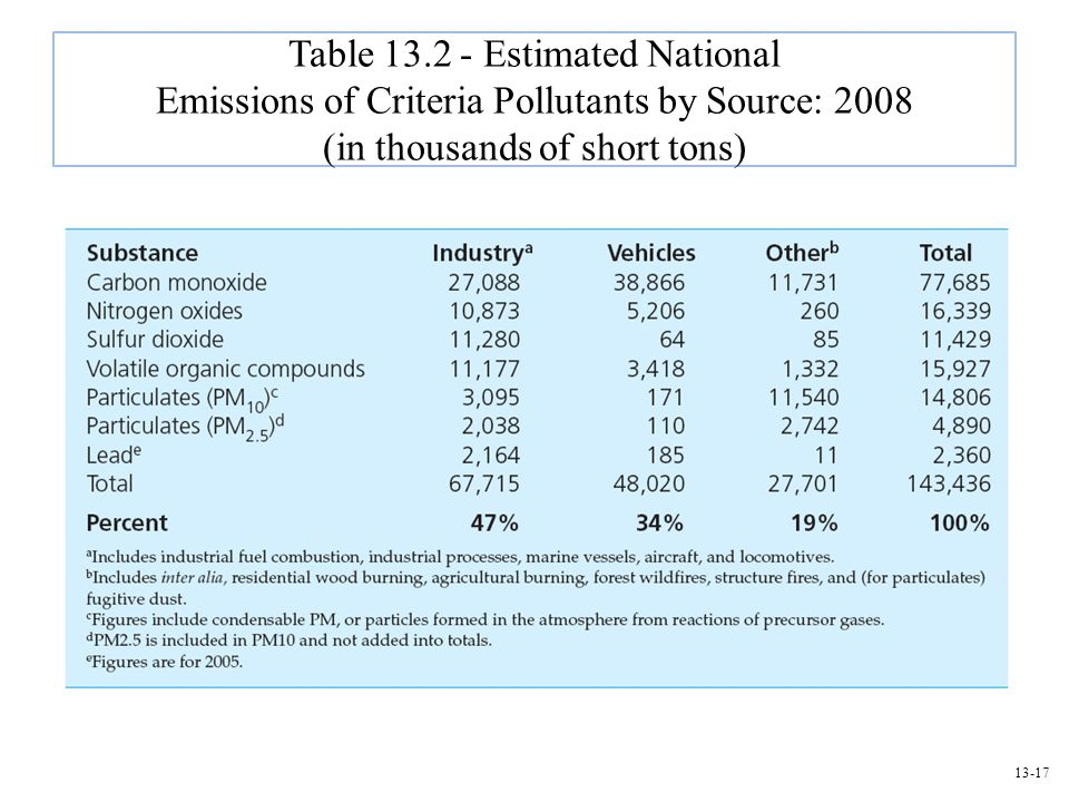 Table 13.2 - Estimated National Emissions of Criteria Pollutants by Source: 2008 (in thousands of short tons)