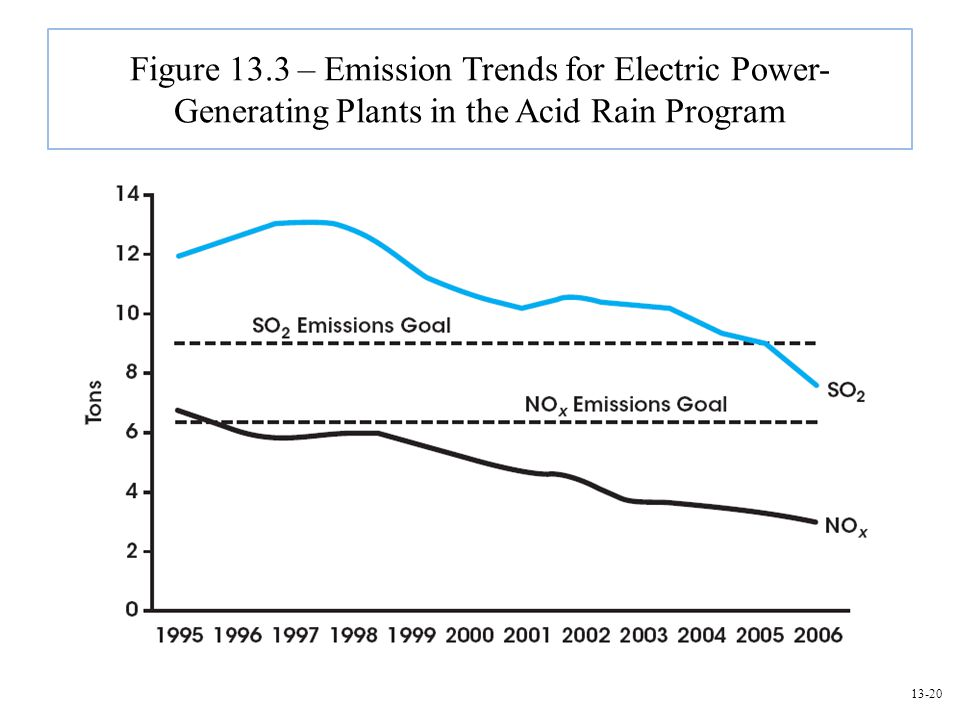 Figure 13.3 – Emission Trends for Electric Power- Generating Plants in the Acid Rain Program