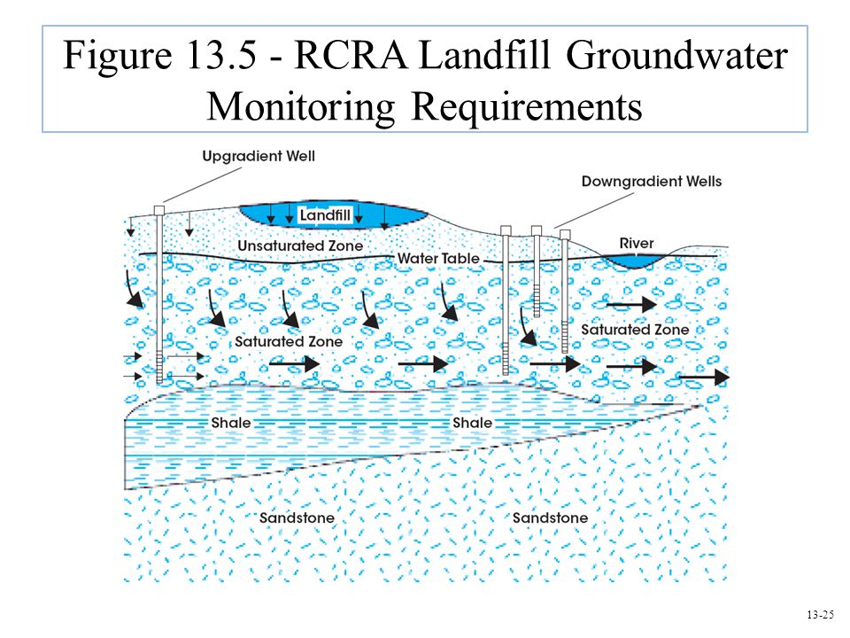 Figure 13.5 - RCRA Landfill Groundwater Monitoring Requirements