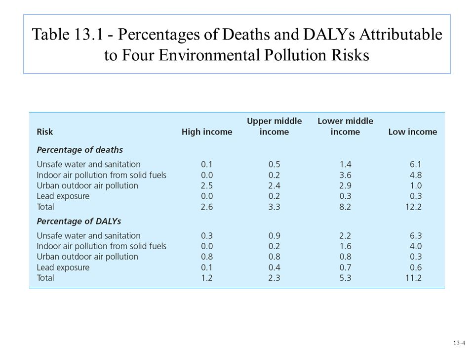 Table 13.1 - Percentages of Deaths and DALYs Attributable to Four Environmental Pollution Risks