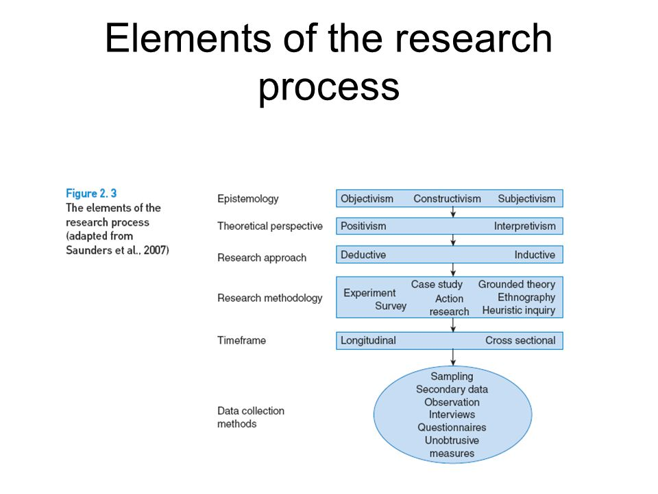 Theoretical Perspectives and Research Methodologies - ppt ...