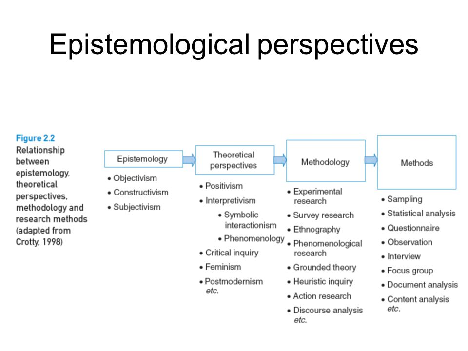 epistemologically