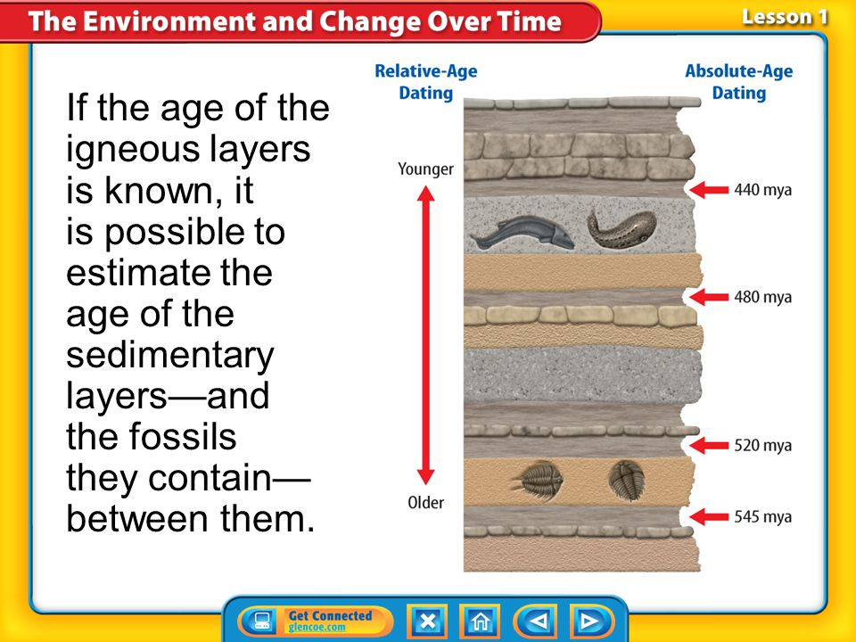 If the age of the igneous layers is known, it is possible to estimate the age of the sedimentary layers—and the fossils they contain—between them.