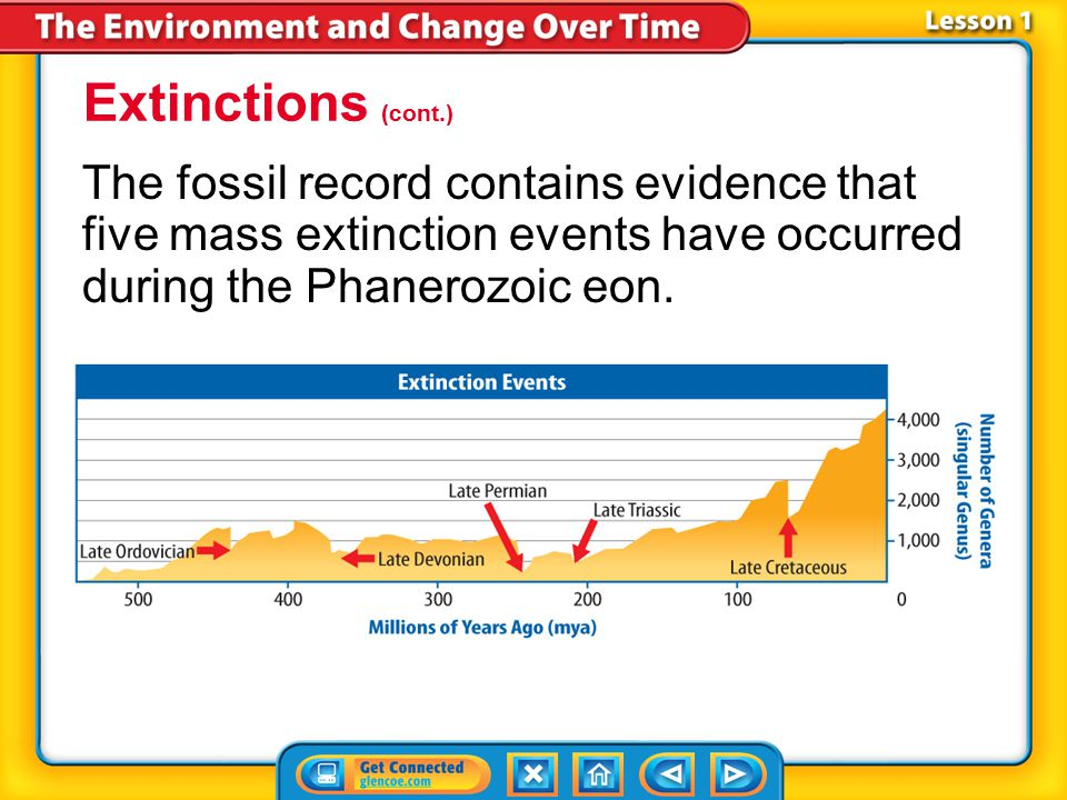 Extinctions (cont.) The fossil record contains evidence that five mass extinction events have occurred during the Phanerozoic eon.