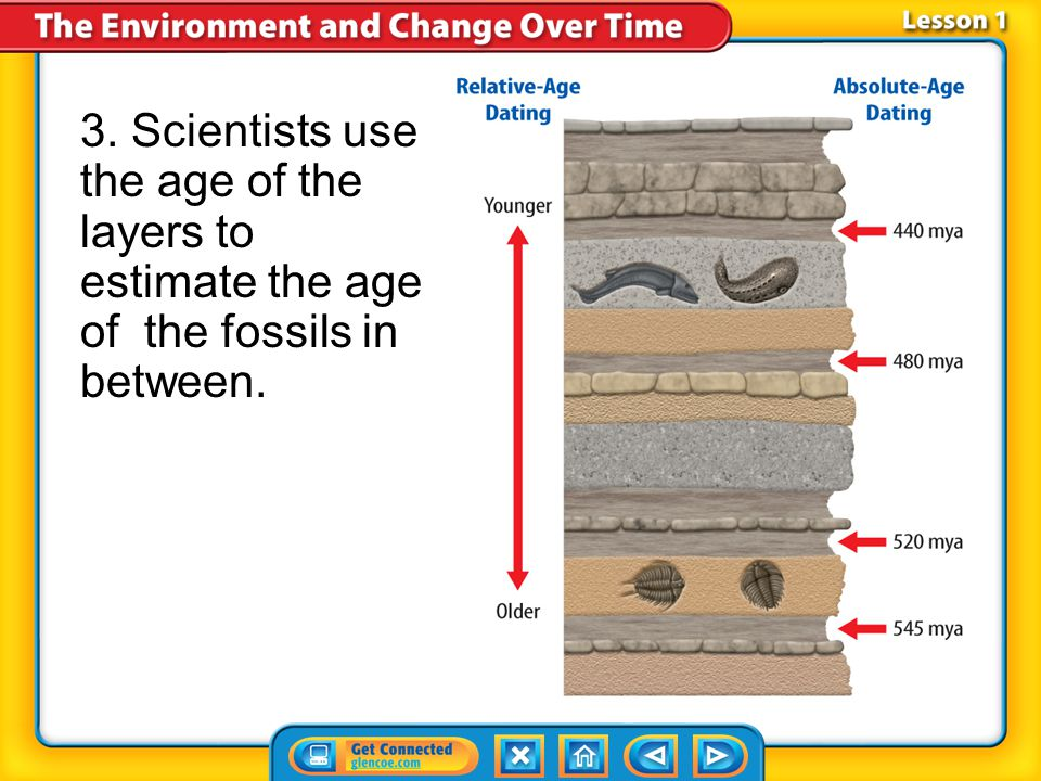 3. Scientists use the age of the layers to estimate the age of the fossils in between.
