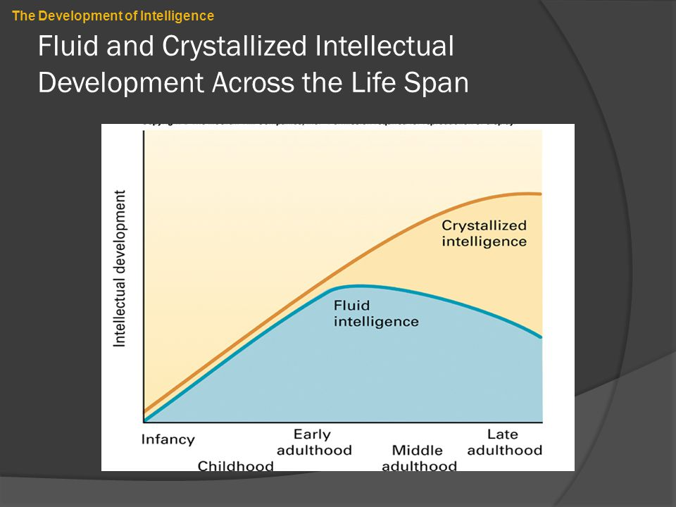 Fluid and Crystallized Intellectual Development Across the Life Span