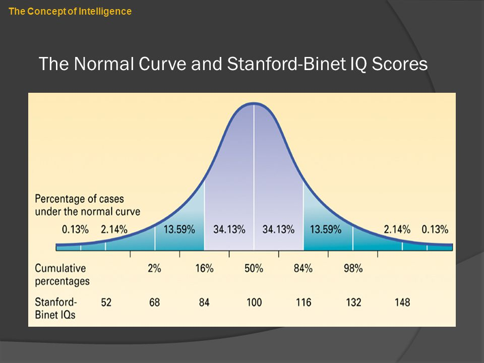 The Normal Curve and Stanford-Binet IQ Scores