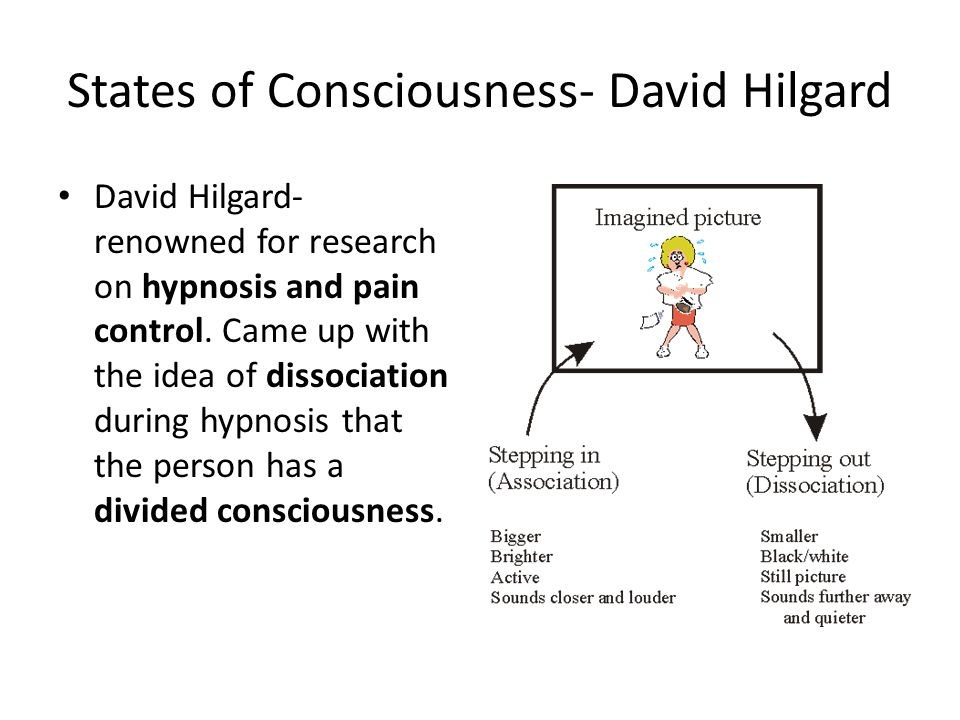 States of Consciousness- David Hilgard
