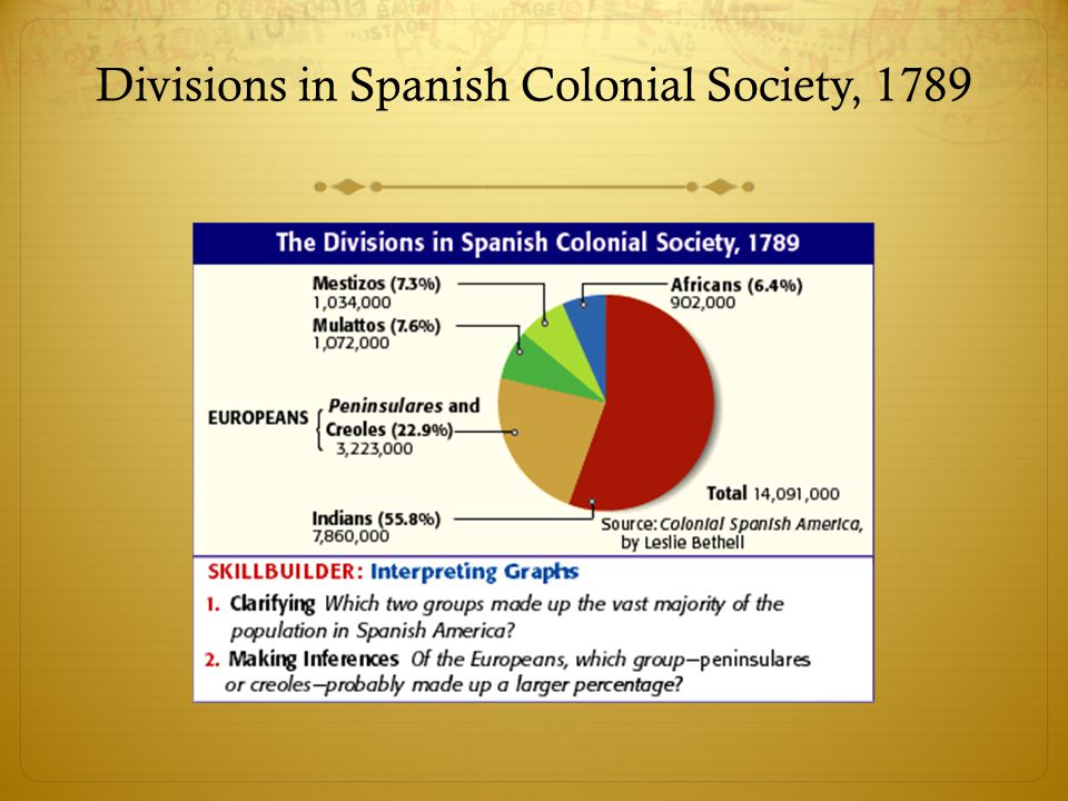 Divisions in Spanish Colonial Society, 1789