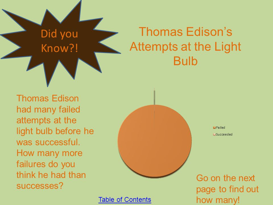 Thomas Edison's Attempts at the Light Bulb