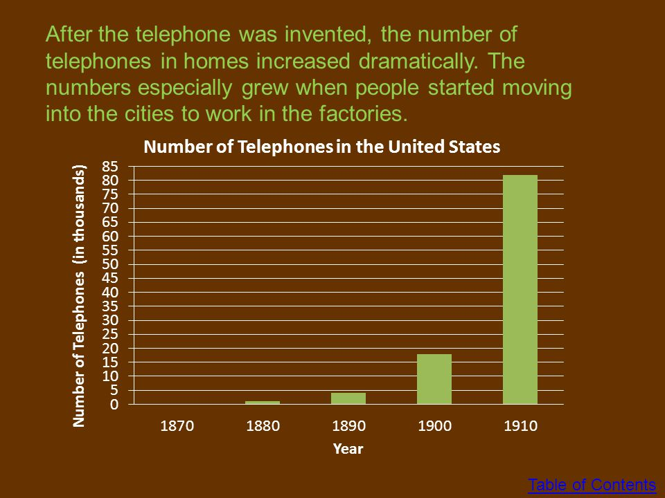 After the telephone was invented, the number of telephones in homes increased dramatically. The numbers especially grew when people started moving into the cities to work in the factories.