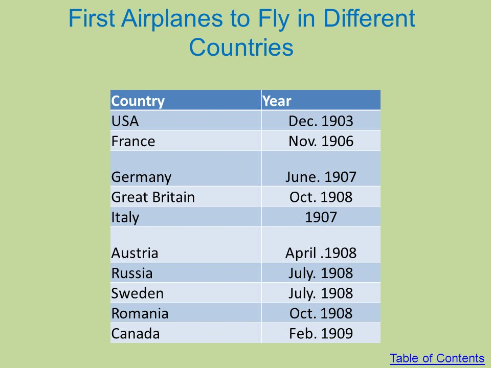 First Airplanes to Fly in Different Countries