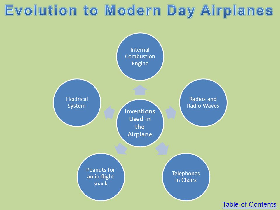 Evolution to Modern Day Airplanes