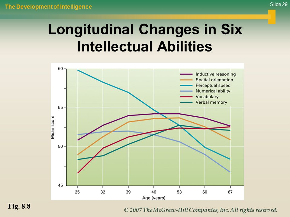 Longitudinal Changes in Six Intellectual Abilities