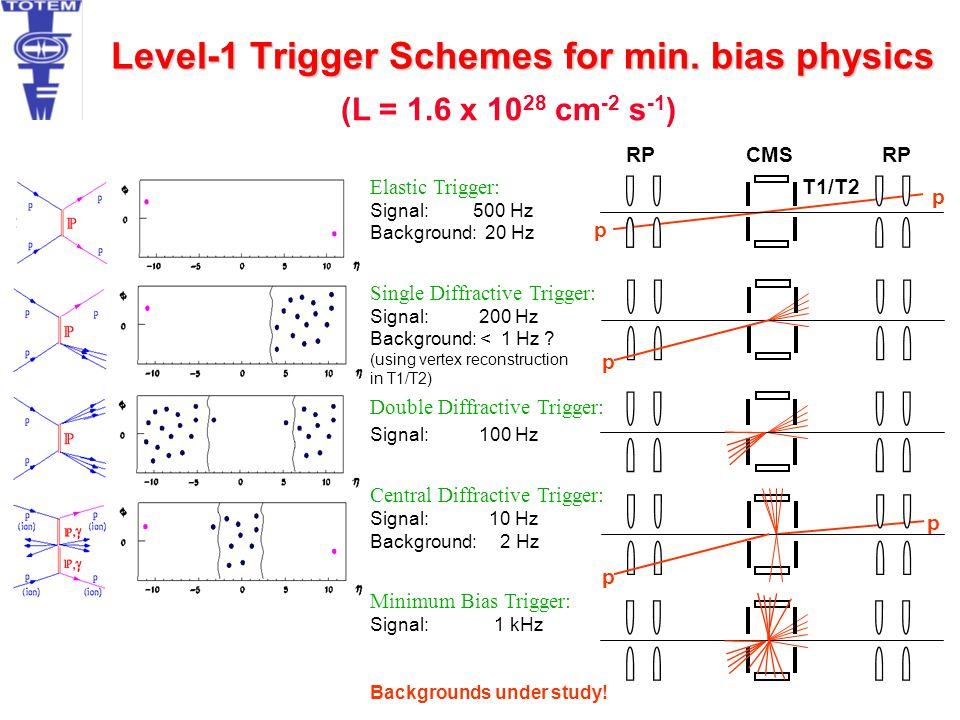 Level-1 Trigger Schemes for min. bias physics