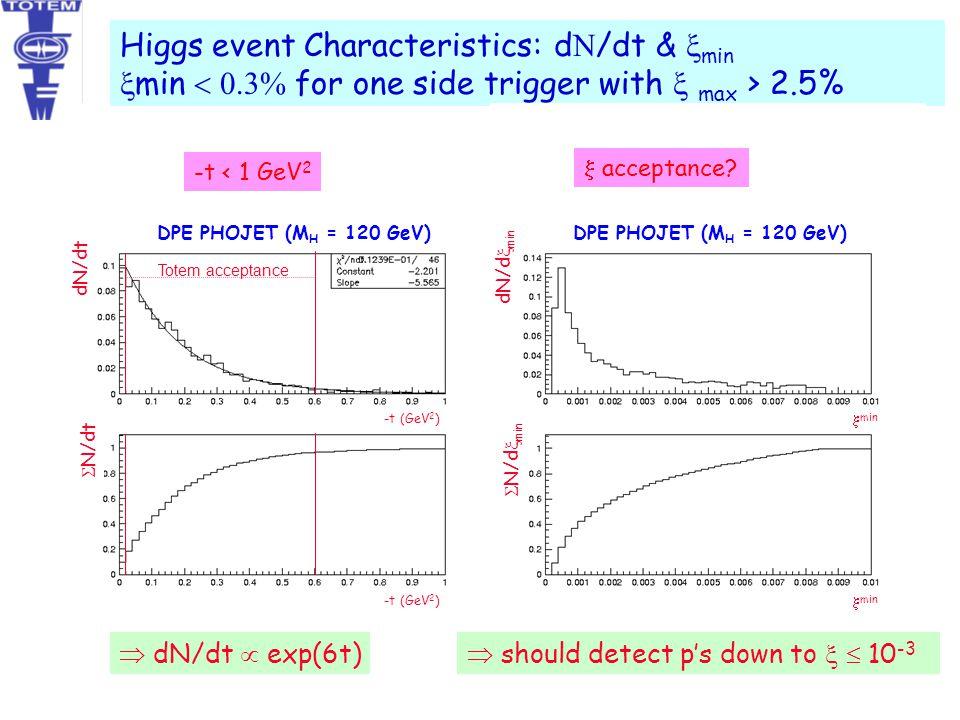 Higgs event Characteristics: dN/dt & xmin