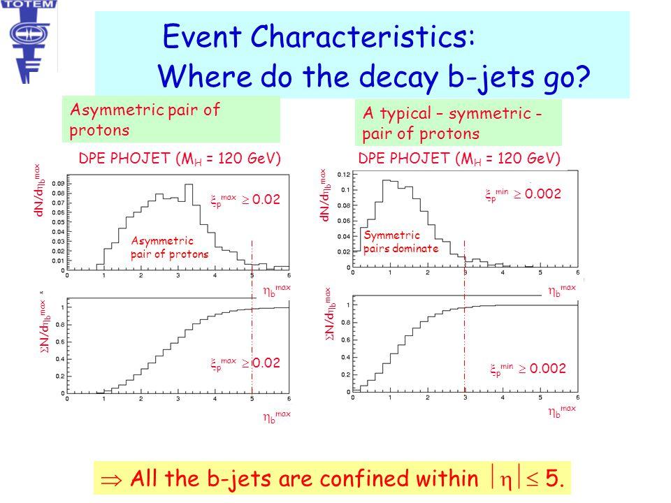 Event Characteristics: