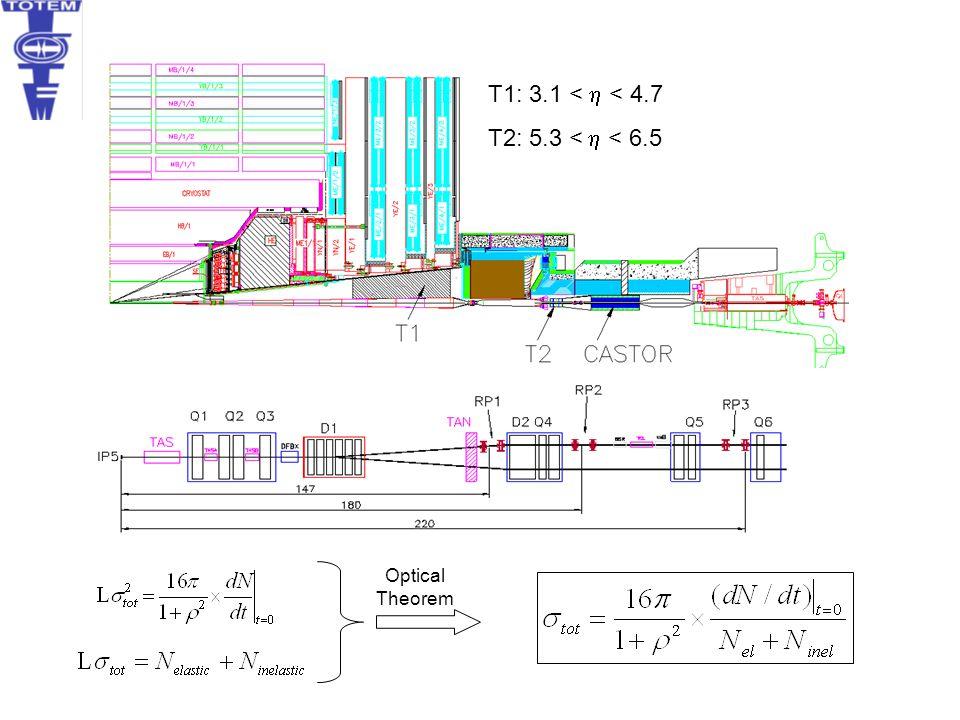 T1: 3.1 < h < 4.7 T2: 5.3 < h < 6.5 Optical Theorem