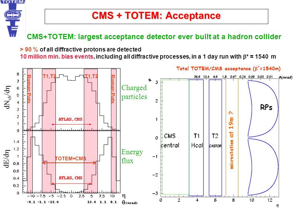 CMS + TOTEM: Acceptance