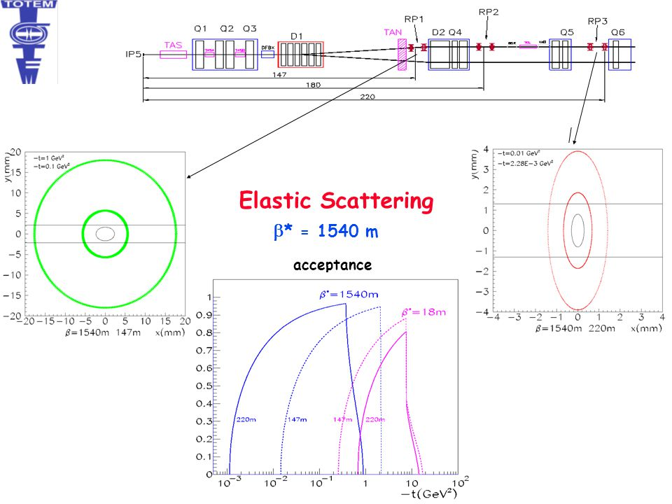 Elastic Scattering b* = 1540 m acceptance