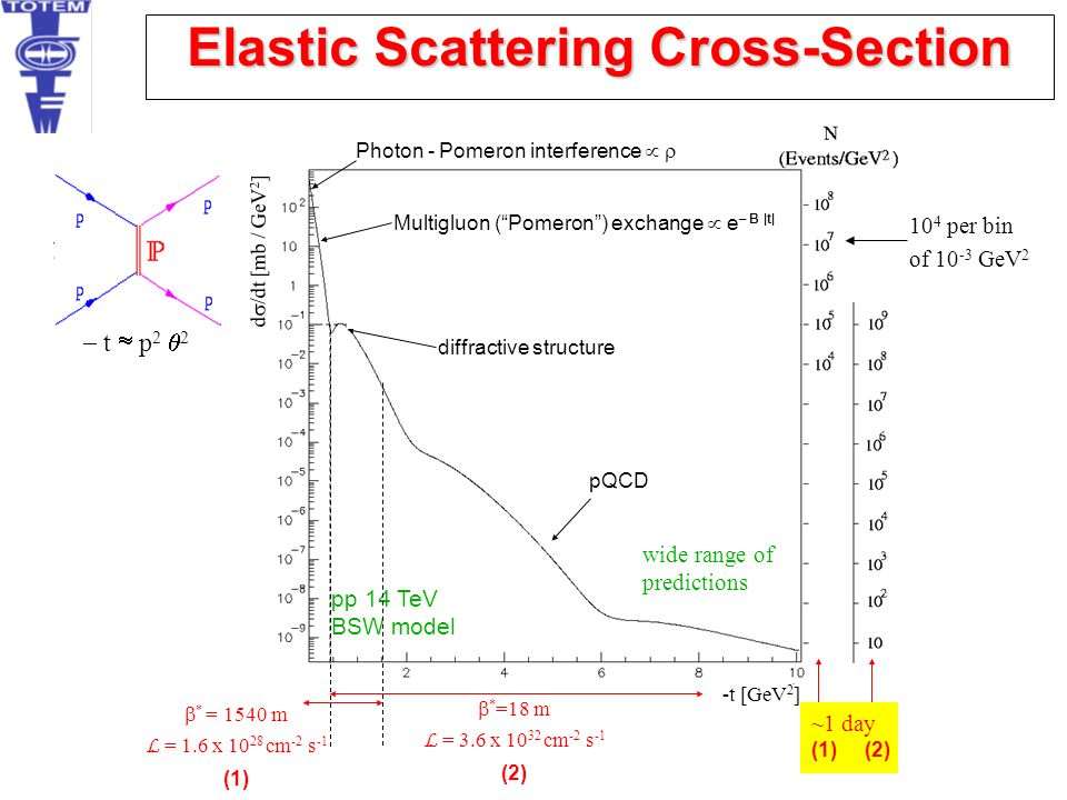 Elastic Scattering Cross-Section