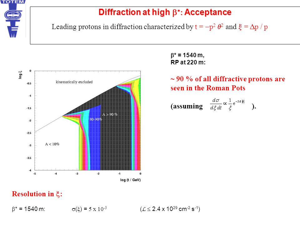 Diffraction at high b*: Acceptance