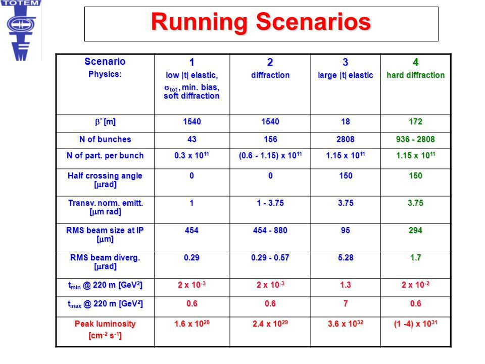 Running Scenarios 1 2 3 4 Scenario Physics: low |t| elastic,