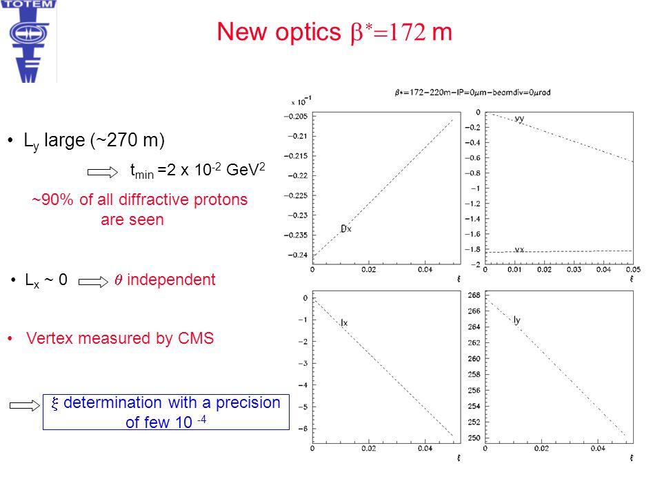 New optics b*=172 m Ly large (~270 m) tmin =2 x 10-2 GeV2