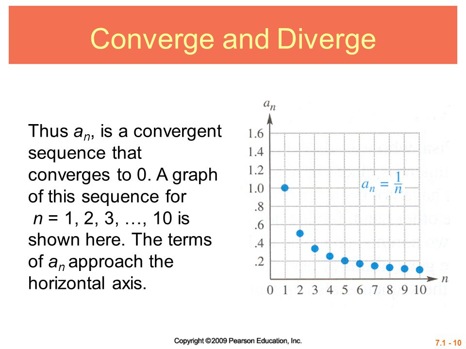 Converge and Diverge Thus an, is a convergent sequence that converges to 0. A graph of this sequence for.
