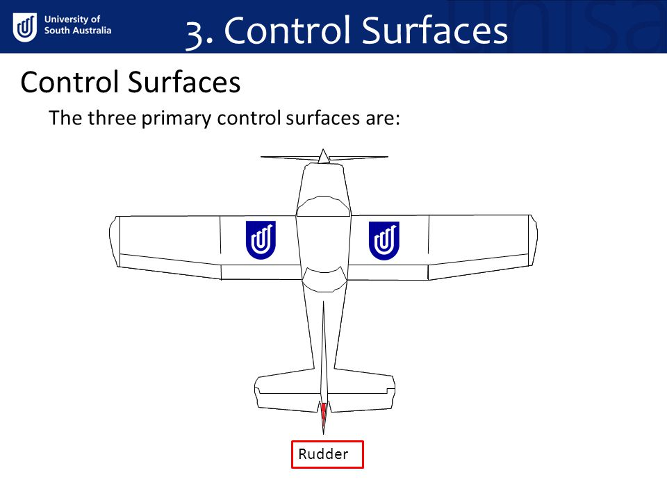 3. Control Surfaces Control Surfaces