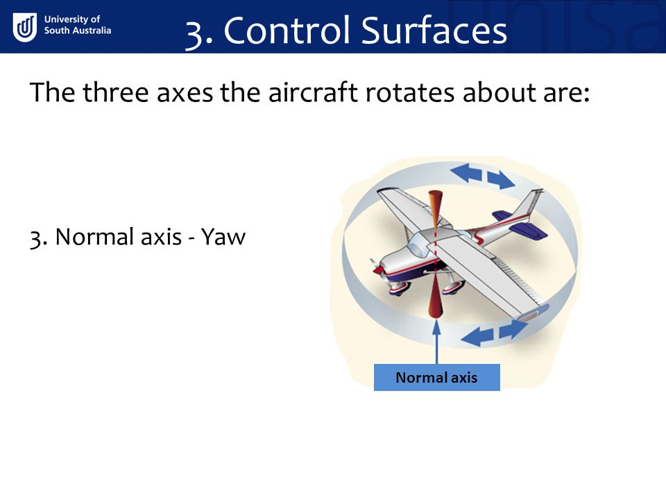 3. Control Surfaces The three axes the aircraft rotates about are: