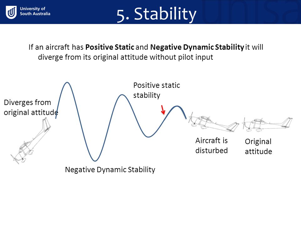 5. Stability If an aircraft has Positive Static and Negative Dynamic Stability it will diverge from its original attitude without pilot input.