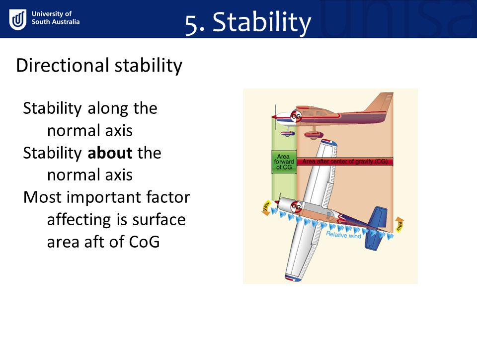 5. Stability Directional stability Stability along the normal axis