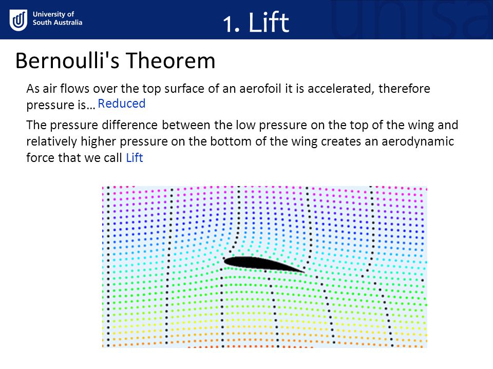 1. Lift Bernoulli s Theorem