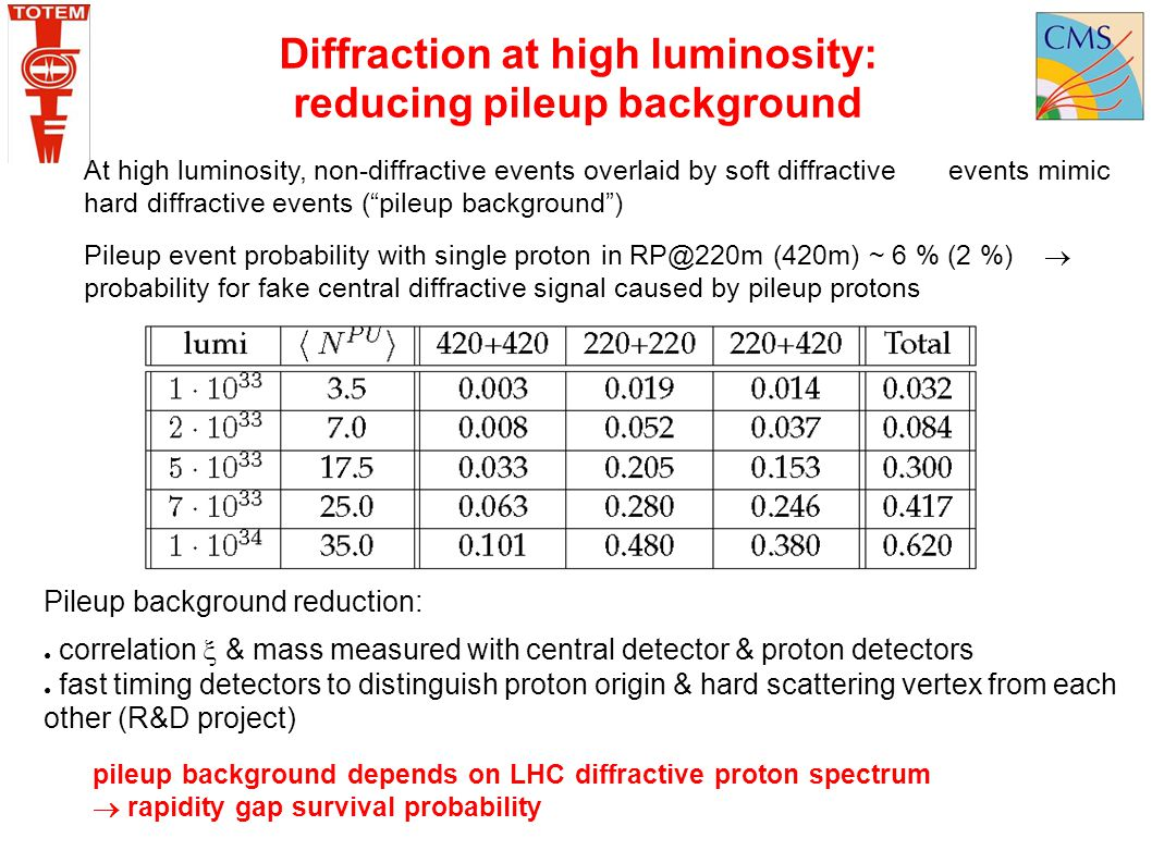 Diffraction at high luminosity: reducing pileup background