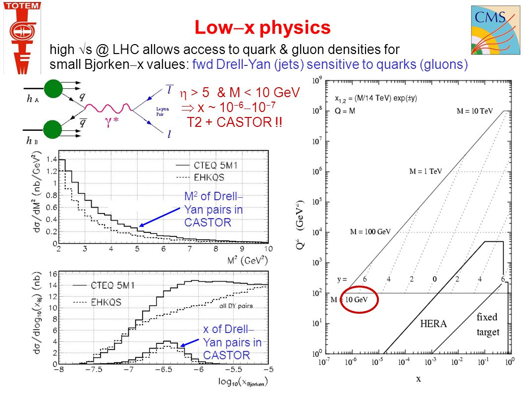 Lowx physics high s @ LHC allows access to quark & gluon densities for. small Bjorkenx values: fwd Drell-Yan (jets) sensitive to quarks (gluons)
