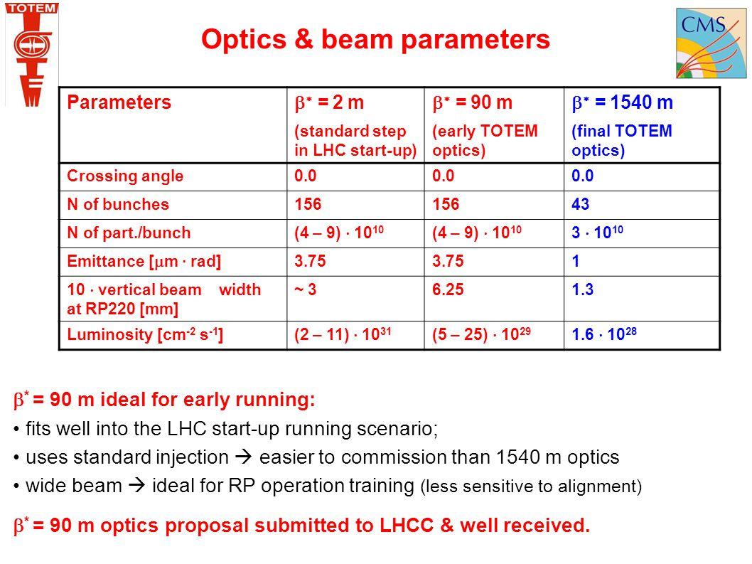 Optics & beam parameters