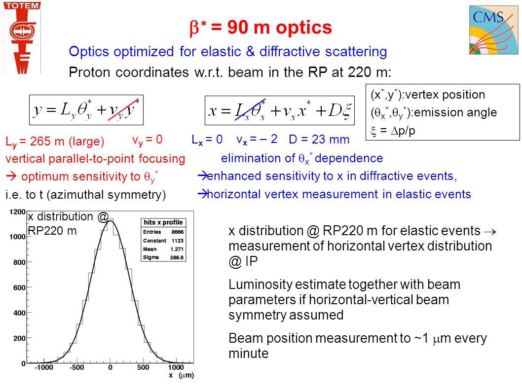  = 90 m optics Optics optimized for elastic & diffractive scattering