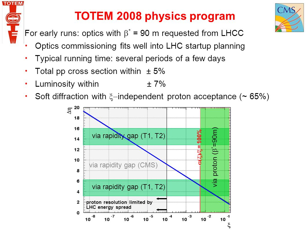TOTEM 2008 physics program For early runs: optics with * = 90 m requested from LHCC. Optics commissioning fits well into LHC startup planning.