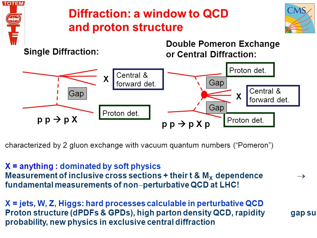 Diffraction: a window to QCD and proton structure