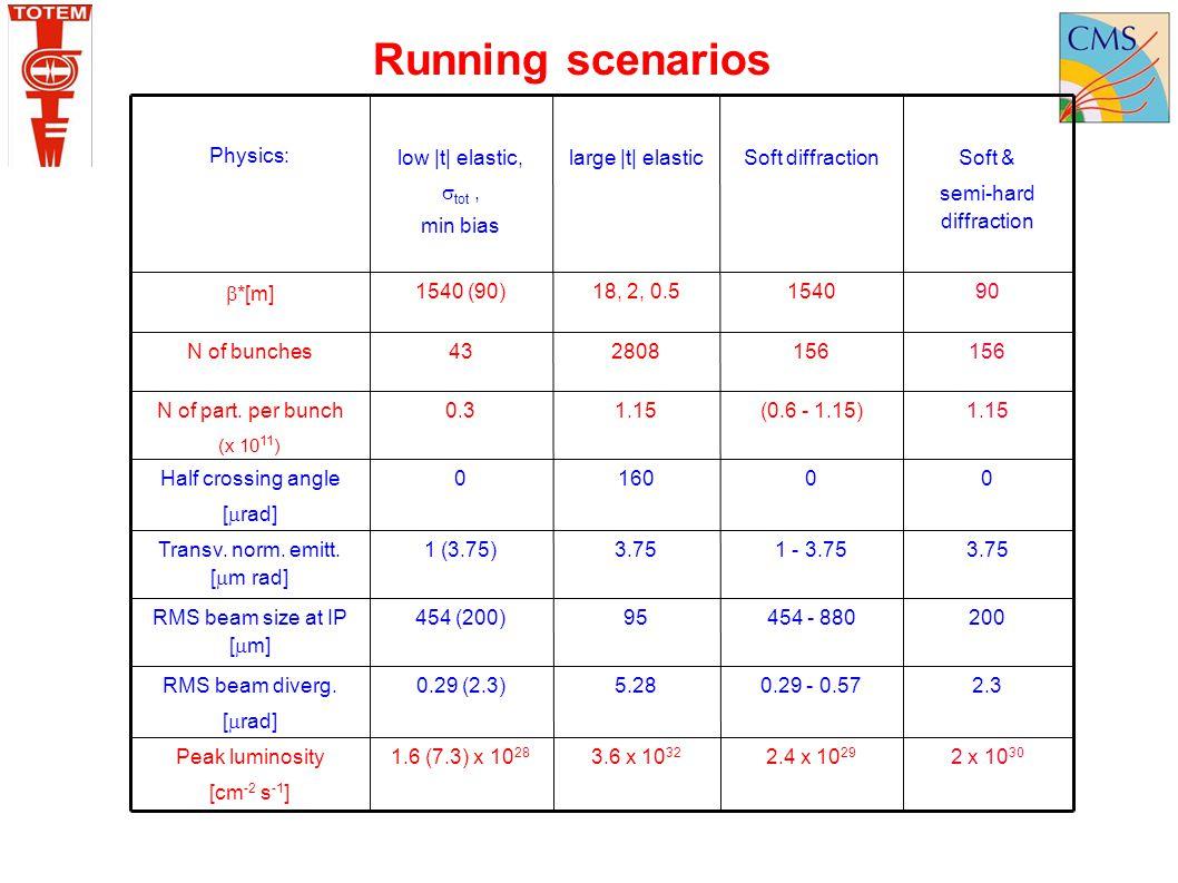 Running scenarios 1.15 (0.6 - 1.15) 0.3 N of part. per bunch 2 x 1030