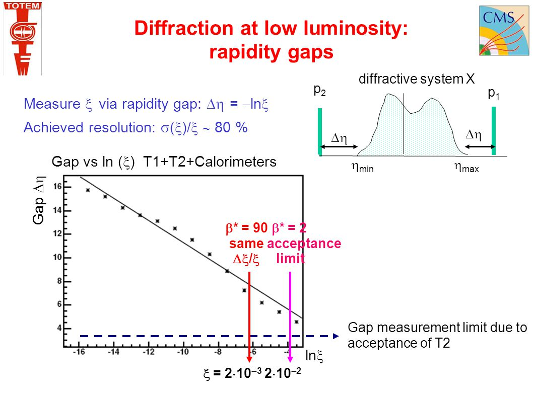Diffraction at low luminosity:
