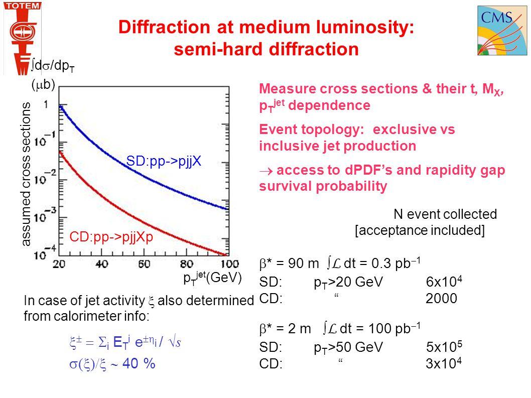 Diffraction at medium luminosity: semi-hard diffraction