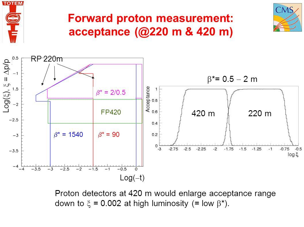 Forward proton measurement: acceptance (@220 m & 420 m)