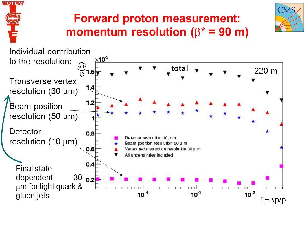 Forward proton measurement: momentum resolution (* = 90 m)