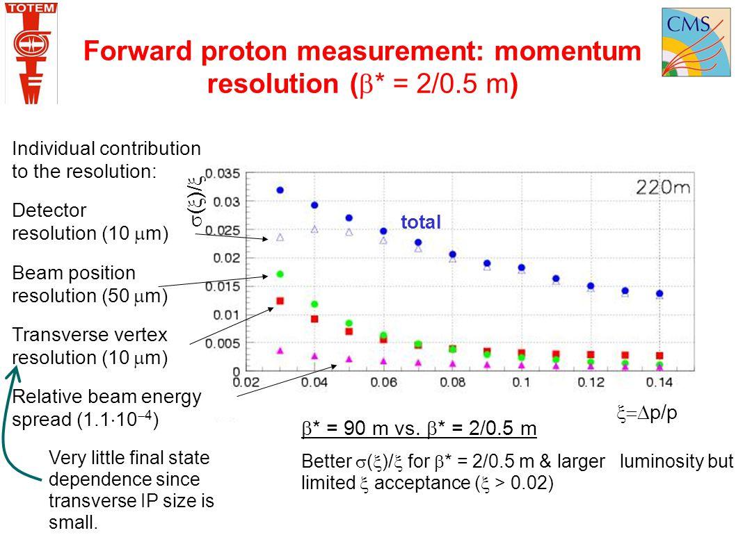 Forward proton measurement: momentum resolution (* = 2/0.5 m)
