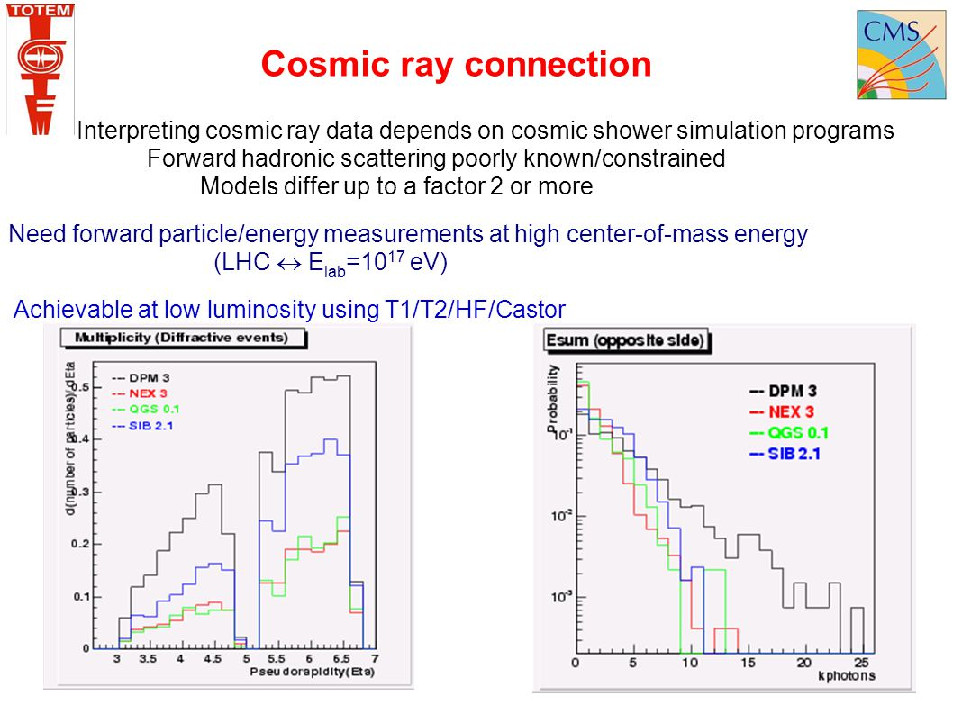 Cosmic ray connection Interpreting cosmic ray data depends on cosmic shower simulation programs.