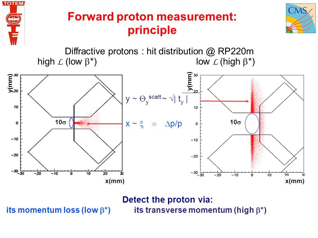 Forward proton measurement: principle