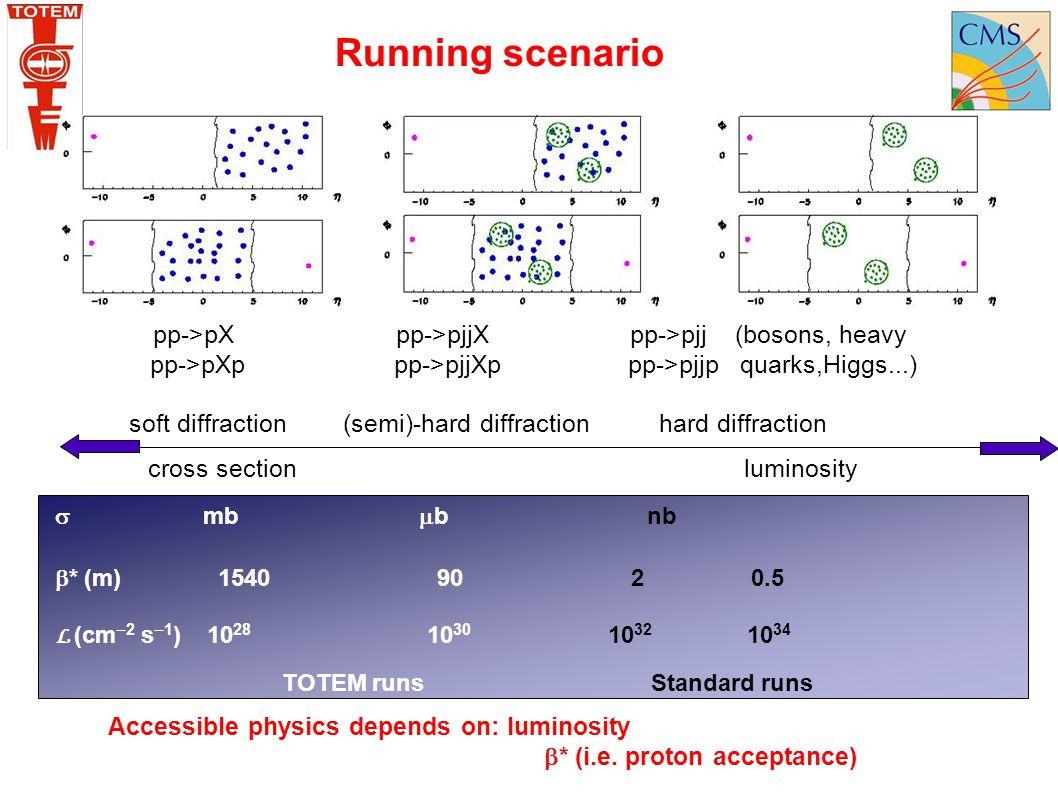 Running scenario