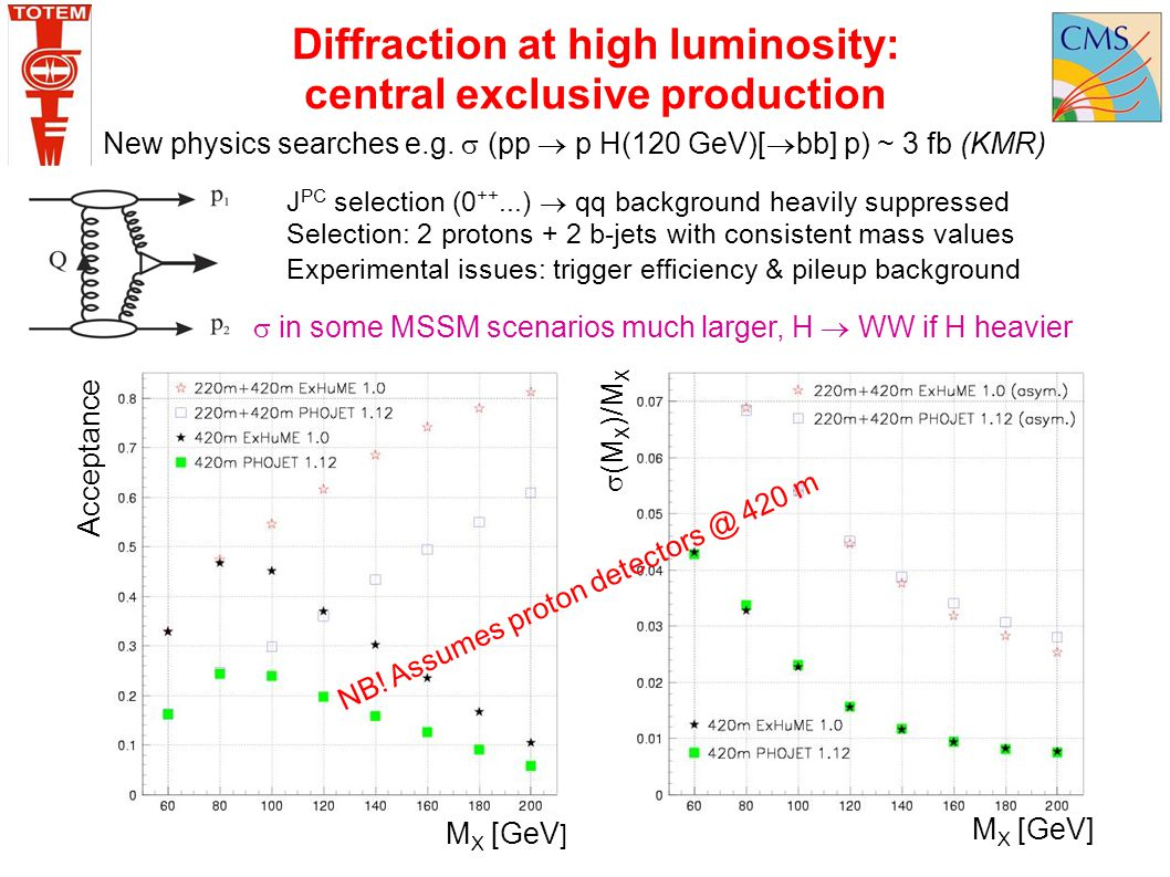 Diffraction at high luminosity: central exclusive production